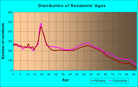 Age and Sex of Residents in zip code 38301