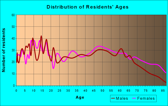 Age and Sex of Residents in zip code 38330