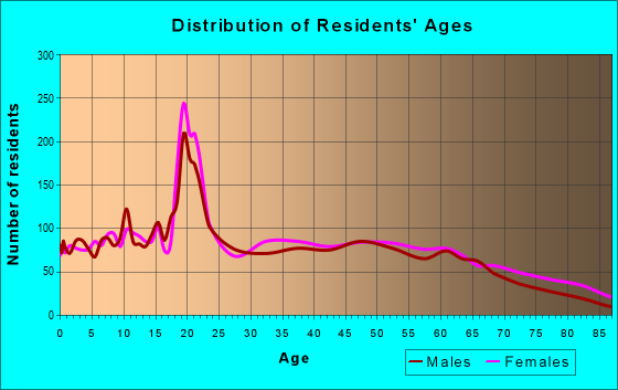 Age and Sex of Residents in zip code 38340