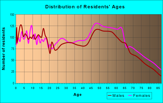 Age and Sex of Residents in zip code 38343