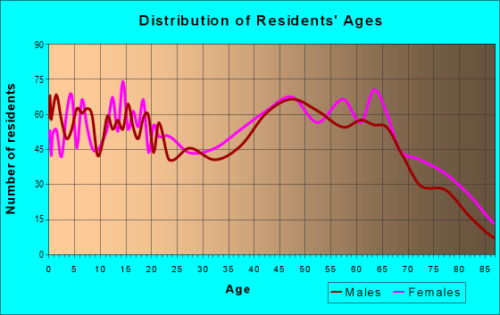 Age and Sex of Residents in zip code 38344