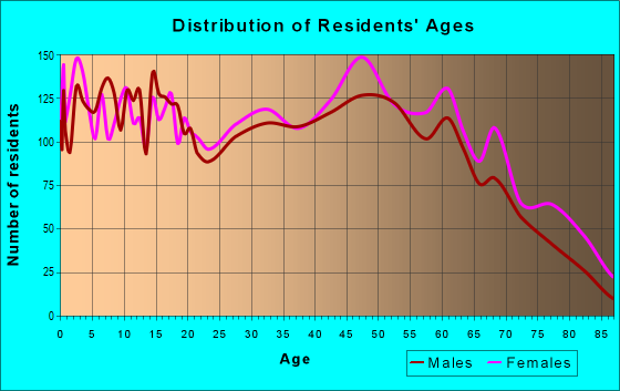 Age and Sex of Residents in zip code 38351