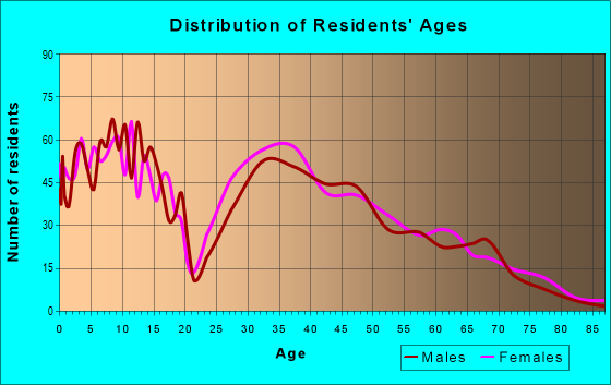 Age and Sex of Residents in zip code 38355