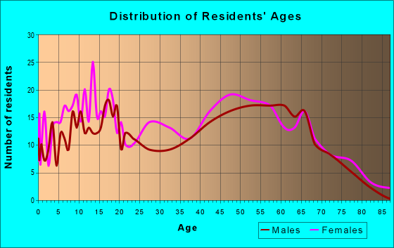 Age and Sex of Residents in zip code 38356