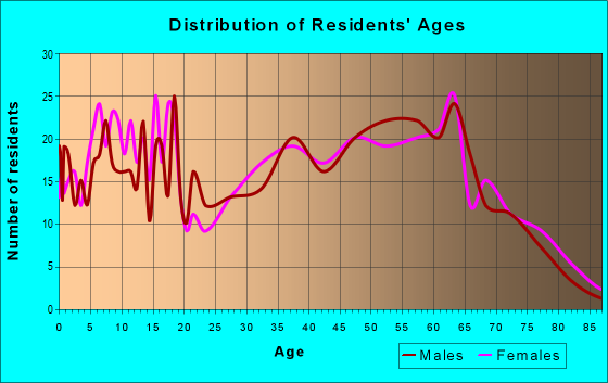 Age and Sex of Residents in zip code 38357