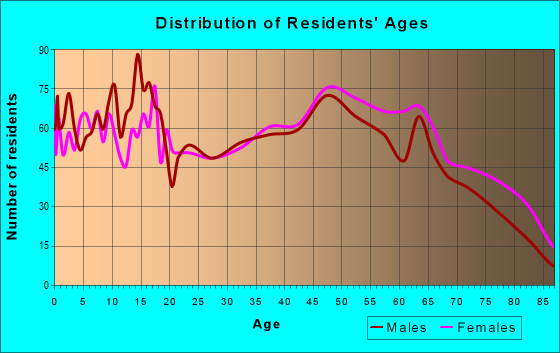 Age and Sex of Residents in zip code 38382