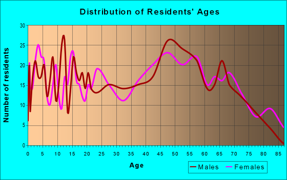Age and Sex of Residents in zip code 38449