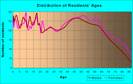 Age and Sex of Residents in zip code 38464