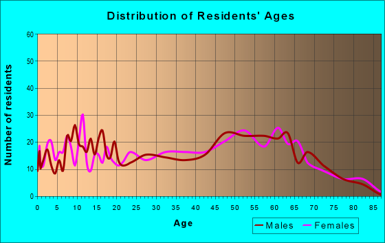 Age and Sex of Residents in zip code 38472