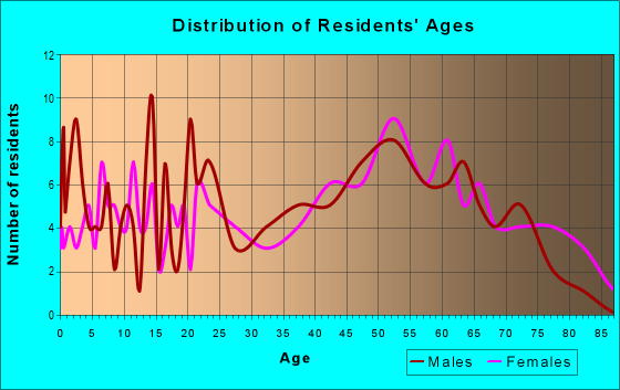 Age and Sex of Residents in zip code 38481