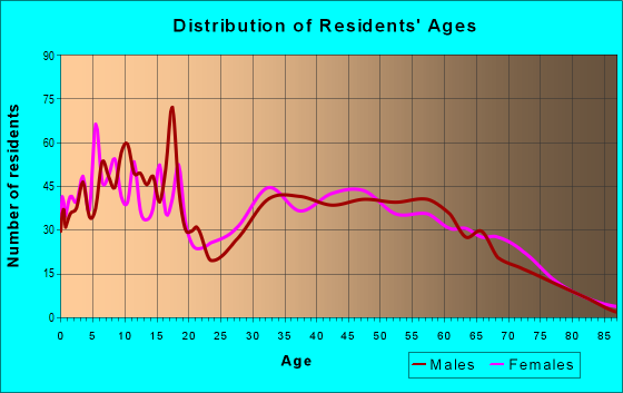 Age and Sex of Residents in zip code 38483