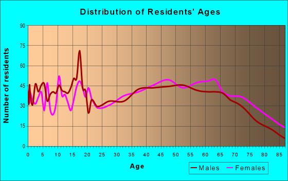 Age and Sex of Residents in zip code 38485