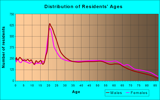 Age and Sex of Residents in zip code 38501
