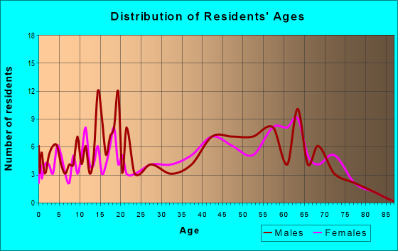 Age and Sex of Residents in zip code 38504