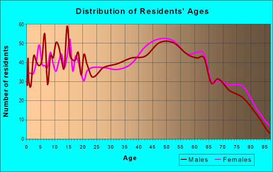 Age and Sex of Residents in zip code 38544