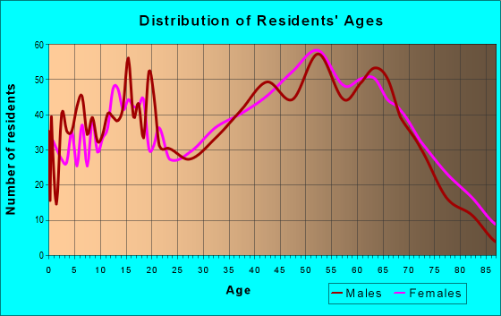 Age and Sex of Residents in zip code 38562