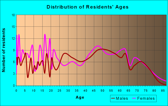 Age and Sex of Residents in zip code 38575