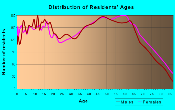 Age and Sex of Residents in zip code 38583