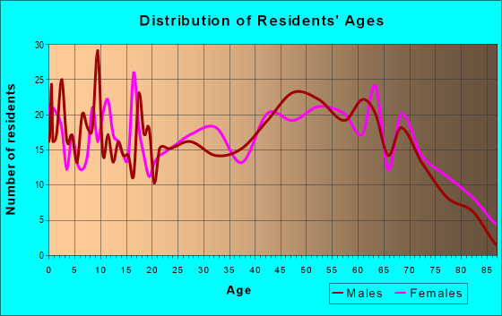 Age and Sex of Residents in zip code 38603