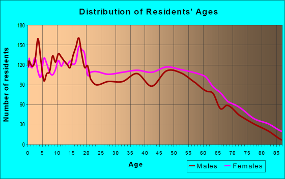 Age and Sex of Residents in zip code 38606
