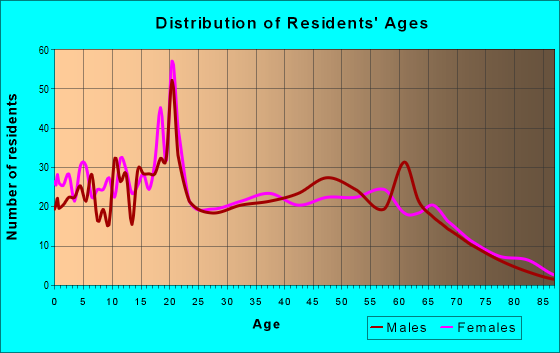 Age and Sex of Residents in zip code 38610