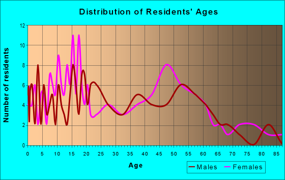 Age and Sex of Residents in zip code 38617