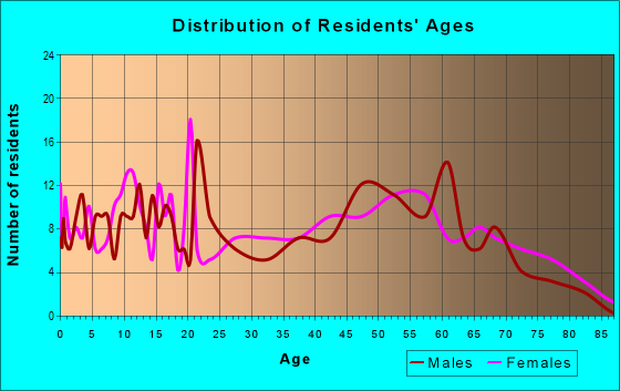 Age and Sex of Residents in zip code 38626