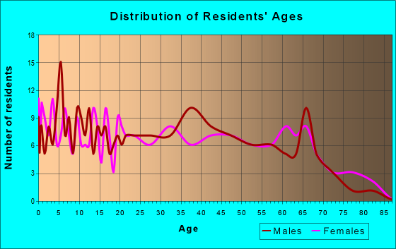 Age and Sex of Residents in zip code 38627