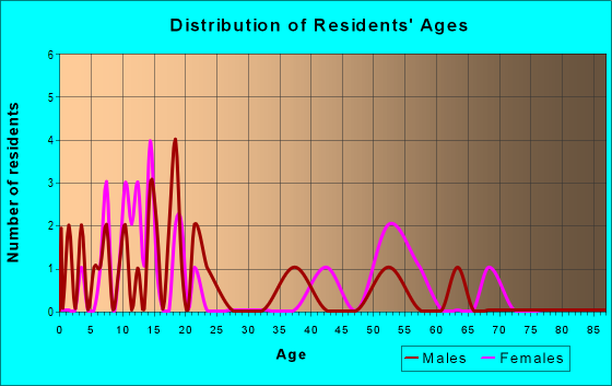 Age and Sex of Residents in zip code 38630