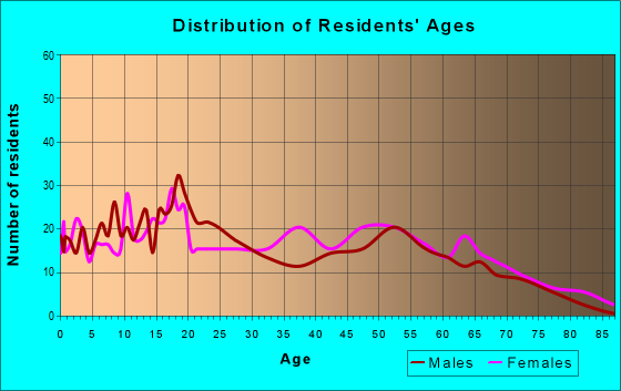 Age and Sex of Residents in zip code 38643