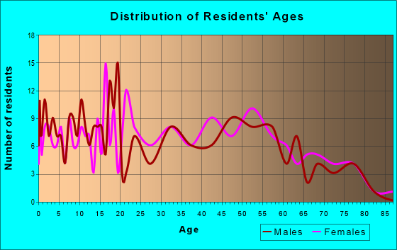 Age and Sex of Residents in zip code 38647