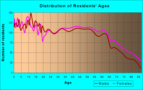 Age and Sex of Residents in zip code 38652