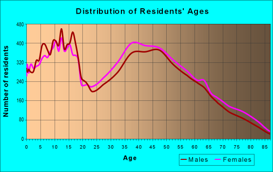 Age and Sex of Residents in zip code 38654