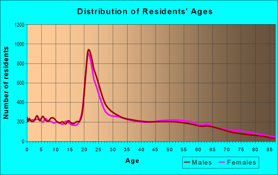 Age and Sex of Residents in zip code 38655