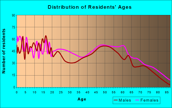 Age and Sex of Residents in zip code 38666