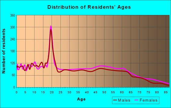 Age and Sex of Residents in zip code 38668