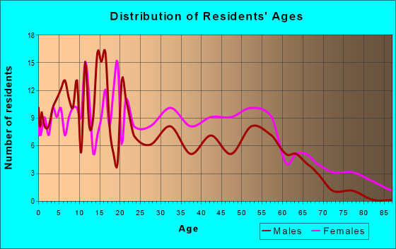Age and Sex of Residents in zip code 38670