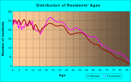 Age and Sex of Residents in zip code 38671