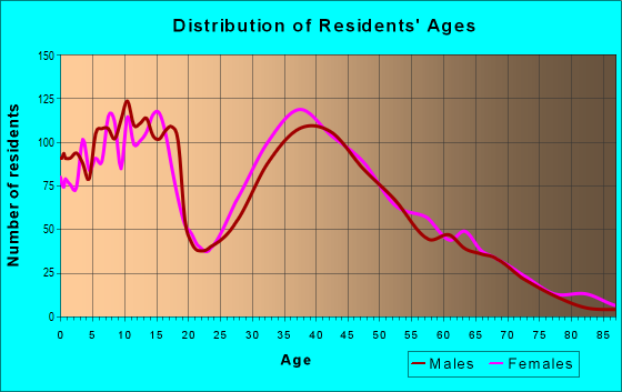 Age and Sex of Residents in zip code 38672
