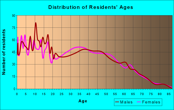 Age and Sex of Residents in zip code 38680