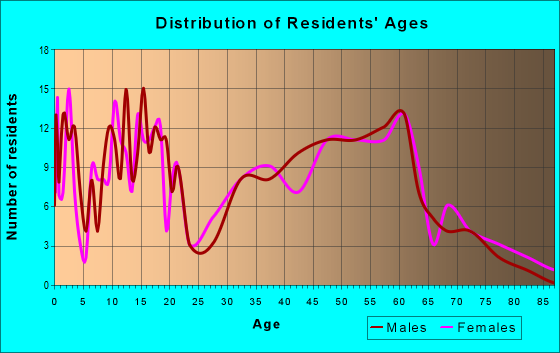 Age and Sex of Residents in zip code 38685