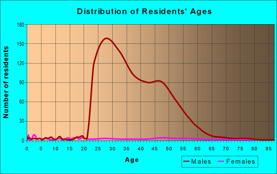 Age and Sex of Residents in zip code 38738