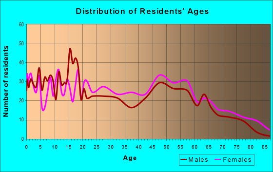 Age and Sex of Residents in zip code 38748
