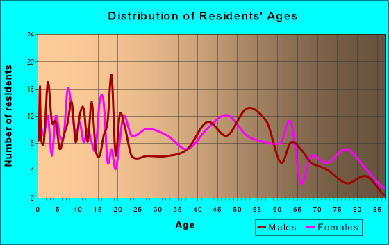 Age and Sex of Residents in zip code 38753