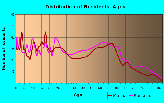 Age and Sex of Residents in zip code 38756