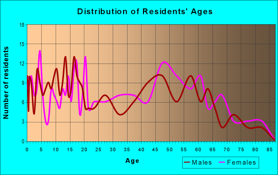 Age and Sex of Residents in zip code 38759