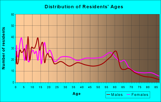 Age and Sex of Residents in zip code 38771