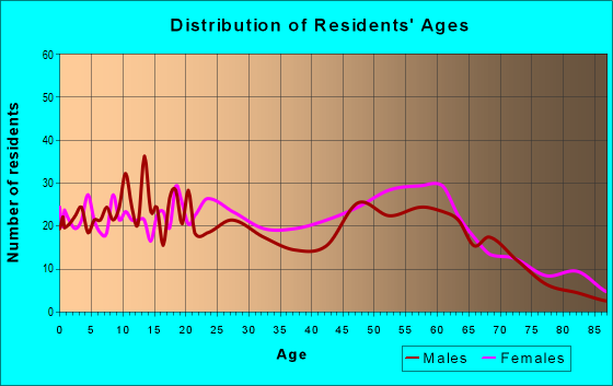 Age and Sex of Residents in zip code 38773