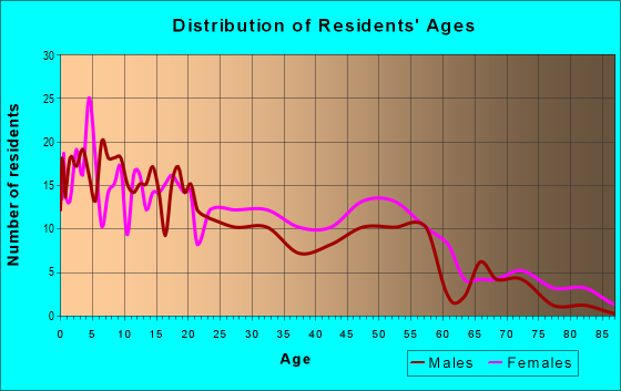 Age and Sex of Residents in zip code 38778