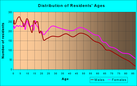 Age and Sex of Residents in zip code 38801